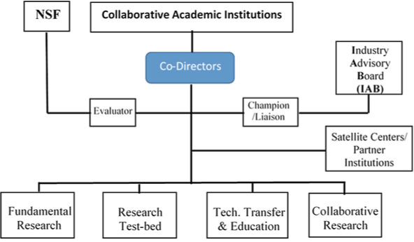 Organizational and operational structure of the intelligent maintenance center—an industry-university cooperative research centre; source taken from