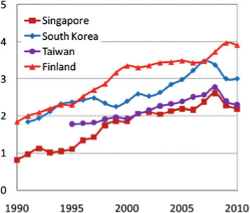 Singapore R&D expenditure as percentage of GDP (Luo et al. 2011)