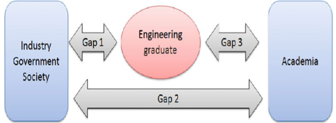 Situational gap identification system