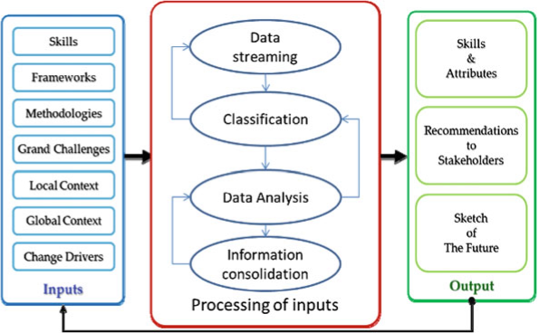 Closed-loop processing system whether they fit the current and future observations and requirements where views from literature can be of great help