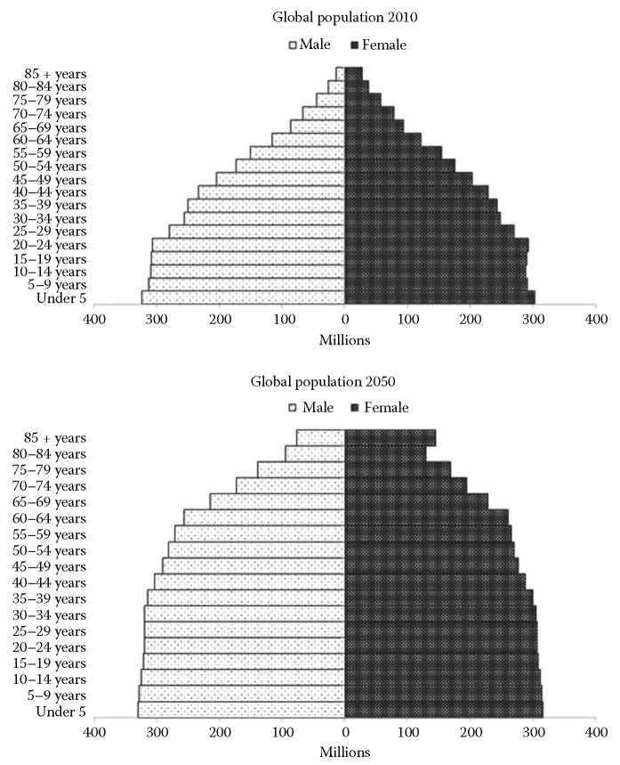 Global population pyramid for 2010 and 2050