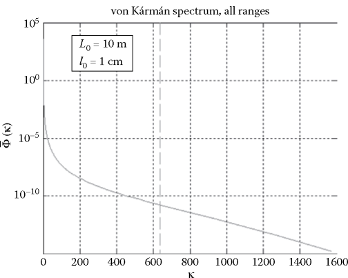 von Karman normalized spectrum, shown for all ranges; the dashed vertical line indicates к = o-