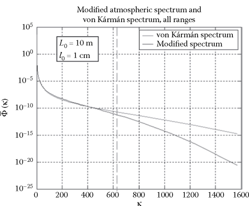 Comparison between the modified and von Karman normalized spectra; the dashed vertical line indicates к = V