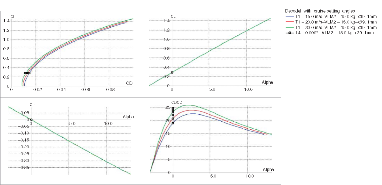 XFLR5-generated polar plot for Decode-1 airframe as generated by AirCONICS with main wing setting angle o