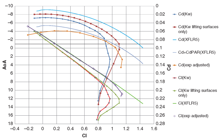 Polar plot for Decode-1 airframe at 30 m/s showing both Fluent and XLFR5 results for lift and drag