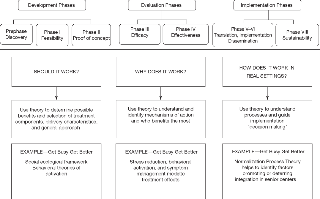 Role of theory in development, evaluation, and implementation phases