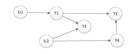Schema of a multivariate Bayesian Network with 2 controls and 4 observations