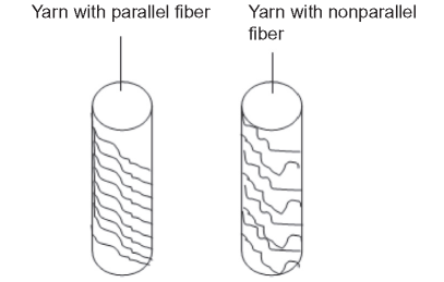Configuration of yarn with parallel and nonparallel fibers arrangement
