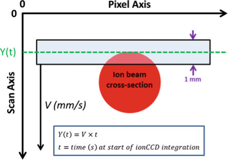 Diagram illustrating how IonCCD™ data was captured and the data assembled into a 2D plot of ion intensity from individual integration time steps