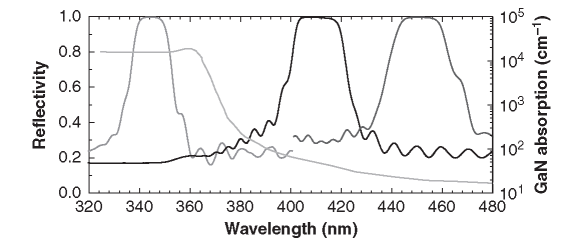 Reflectivity spectra measured on three different InAlN-based DBRs (see text for details). The GaN absorption edge is shown as a reference. (Reprinted, with permission, from Butte et al. (2009).)