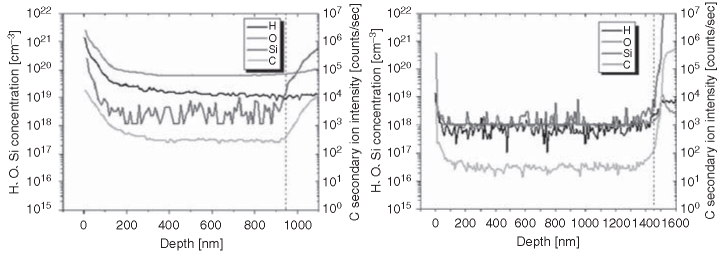 SIMS depth profiles of AlN grown at 1,100°C (left) and 1,600°C (right) on 6H SiC