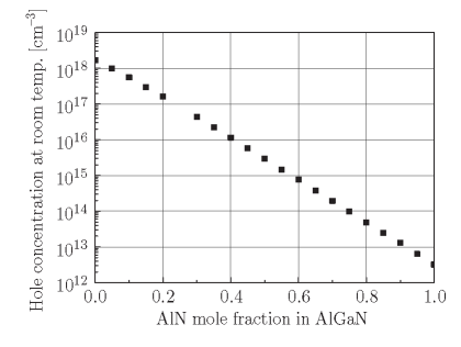 Estimated maximum hole concentration at room temperature as a function of Al content. In this calculation, N is assumed to be one tenth of N