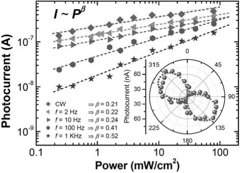 Photocurrent variation from a single NW as a function of the excitation power (A = 244 nm) and frequency. Inset