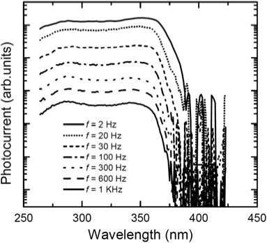 Spectral response of a single NW under 3 V bias at a measurement frequency of 2—1000 Hz