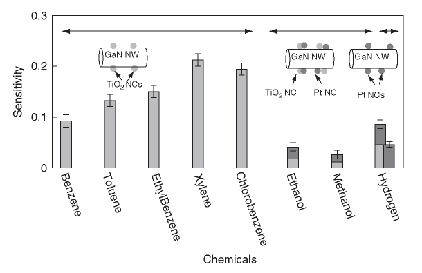 Comparative sensing behavior of functionalized GaN NWs to 1000 ppm of various analytes in air