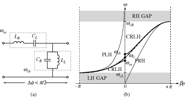 Composite right/left-handed (CRLH) MTMs fundaments. (a) Unit cell transmission model. (b) Dispersion diagram [Caloz and Itoh (2006)]