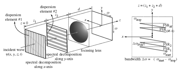 A conventional free-space optical system to spectrally decompose a broadband y(x, y, z; t) in two spatial dimensions, using two dispersive elements