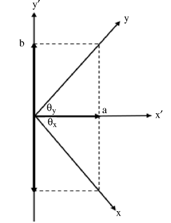 Coordinate systems used in transformations
