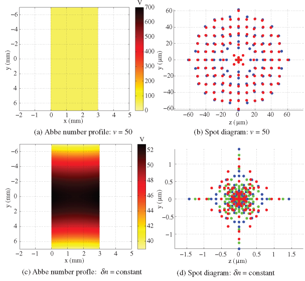 Chromatic performance of the flattened biconvex lens with dispersion assumptions of (a, b) constant Abbe number and (c, d) parallel dispersion lines