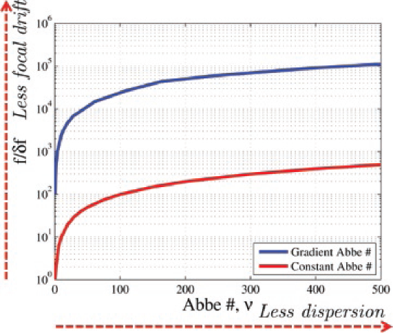 Dispersion curves for materials of different Abbe numbers