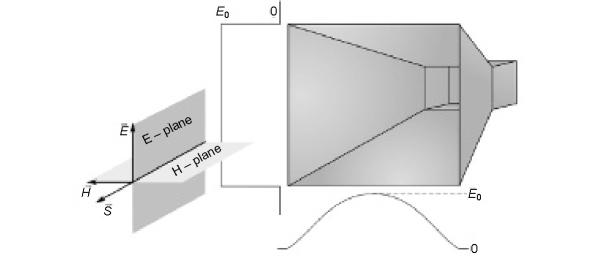 A simple pyramidal (rectangular) horn antenna, highlighting the principal planes and the typical corresponding aperture field distributions