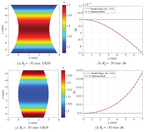 GRIN and effective material dispersion slope profiles for bisymmetric f/5 lenses with radii of curvature (a,c) R = -50 mm and (b, d) R = 50 mm