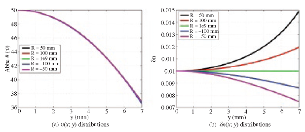 The optimal Abbe number and effective material dispersion slope profiles for several bisymmetricf/5 radial GRIN lenses
