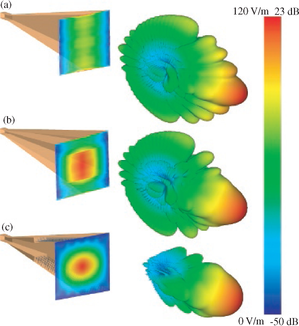 Aperture electric field distributions and 3D radiation patterns for the