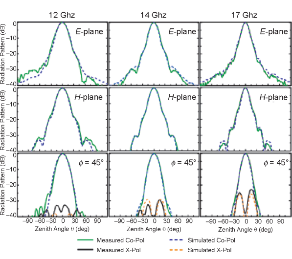 Simulated and measured metahorn radiation patterns in principal planes at 12, 14, and 17 GHz