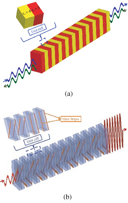 Periodic material structures to realize MPC and DBE modes