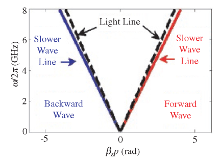 Coupled transmission lines can support slow waves