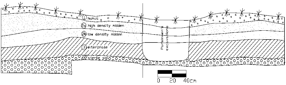 Stratigraphy of the military barrack outside the Cuzcotuyo plaza building complex (eastern profile)