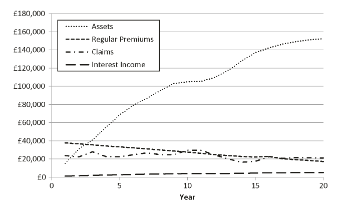 Dodson's twenty-year projection of a regular premium whole-of-life policy; Cohort of 8,165 40 year-olds, sum assured of ?100
