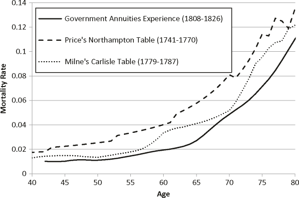 The government life annuity mortality experience and Northampton and Carlisle tables