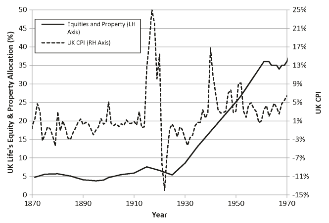 UK life offices' equity and property allocations and UK inflation (1870-1970) (Dodds (1979))
