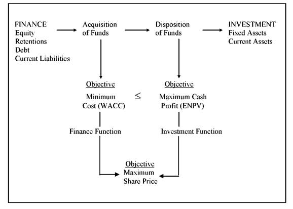 Corporate Financial Objectives
