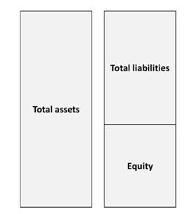 Balance sheet its contents and informational aims Assets