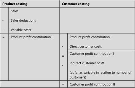 Product versus customer costing (accruals accounting)