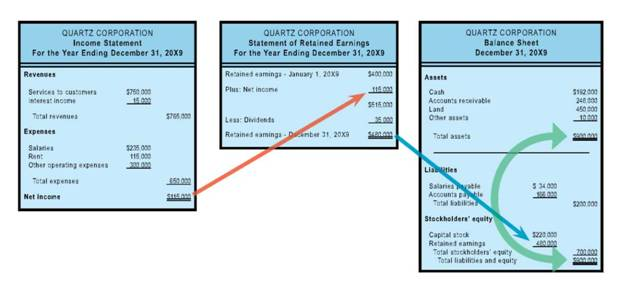 Income Statement The Statement of Retained Earnings Balance – Statement of Retained Earnings Sample