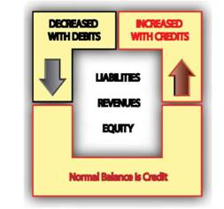 Liabilities/Revenues/Equity