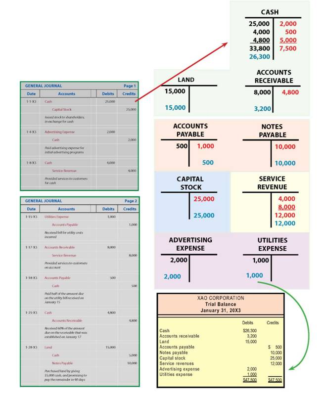 T-accounts, Comprehensive T-Accounting Illustration, Chart of ...