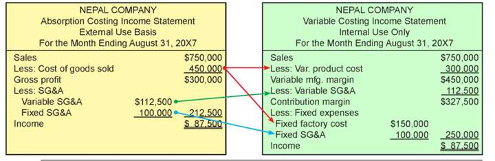 An In-Depth Comparison of Variable Costing and Absorption Costing Income Statements