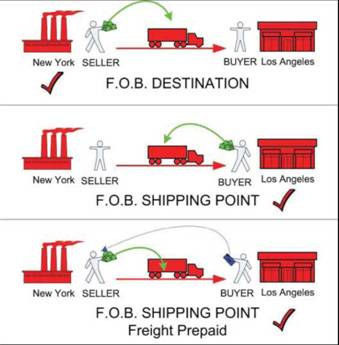 fob essays Fob vs cif fob and cif are international commercial terms, or incoterms, as they are popularly known there are lots of acronyms, all 3 lettered, and having a.