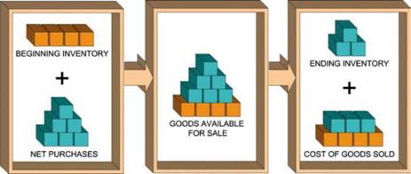 Understanding the allocation of costs to ending inventory and cost of goods sold is very important and is worthy of additional emphasis. Consider the following diagram: