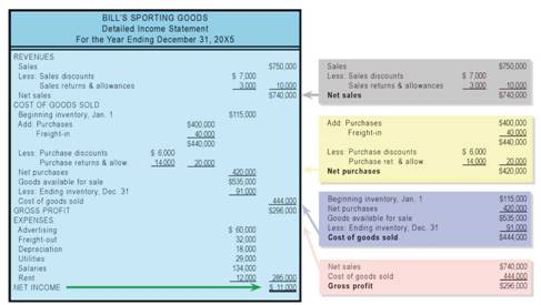 The Calculation Of Net Purchases Cost Of Goods Sold Detailed