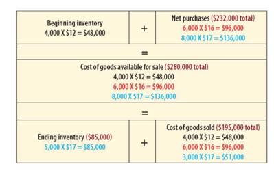 If Gonzales uses FIFO, ending inventory and cost of goods sold calculations are as follows, producing the financial statements at right: