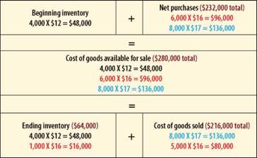 If Gonzales uses LIFO, ending inventory and cost of goods sold calculations are as follows, producing the financial statements at right: