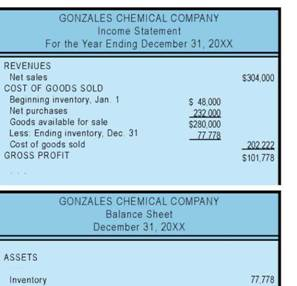 If the company uses the weighted-average method, ending inventory and cost of goods sold calculations are as follows, producing the financial statements at right:
