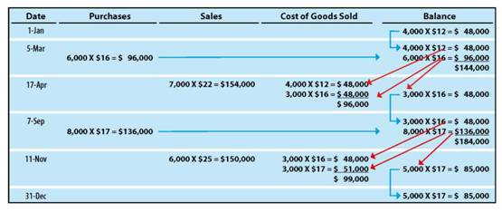 The following table reveals the FIFO application of the perpetual inventory system for Gonzales: