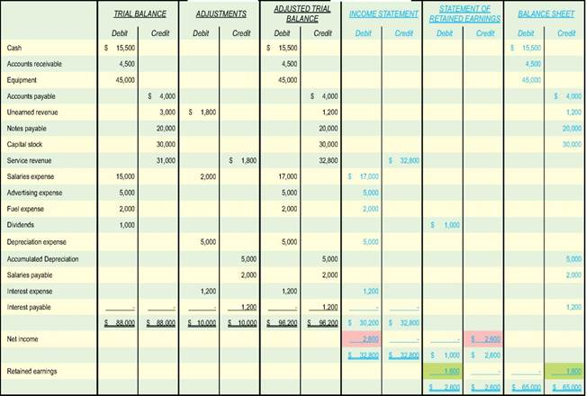 A Worksheet Approach An Additional Illustration Income – Income Statement Worksheet